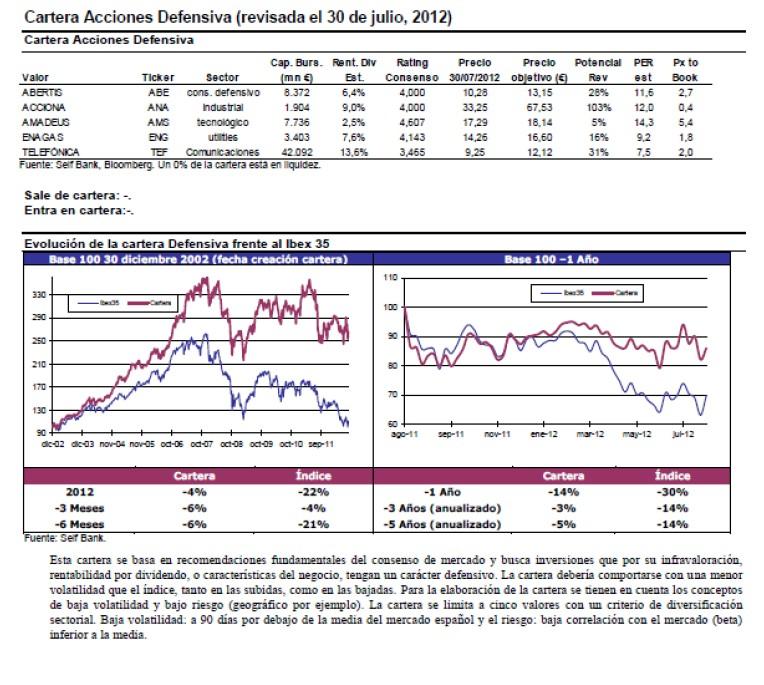 Estrategia carteras Selfbank agosto 2012