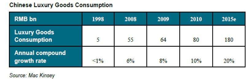 Consumo de bienes de lujo en China