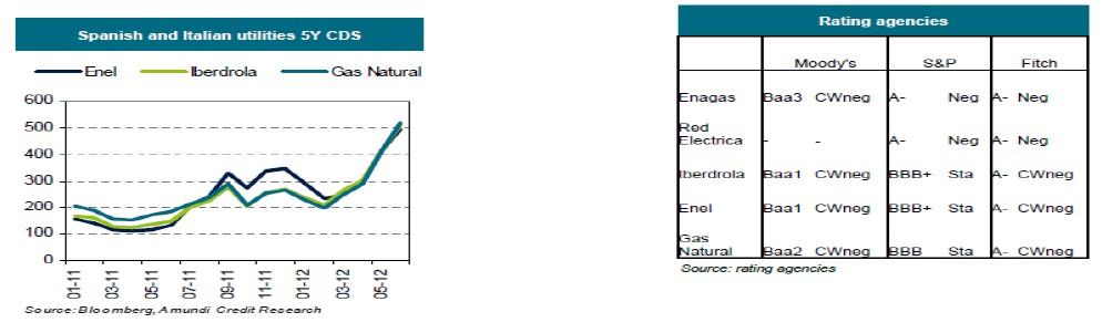 Calificación y CDS utilities España