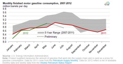 Consumo gas foro