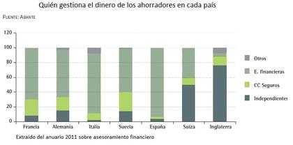 Asesoramiento%20financiero%20espa%c3%b1a foro