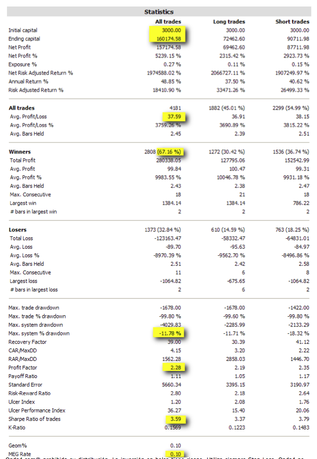 estadísticas-sistema-Casandra