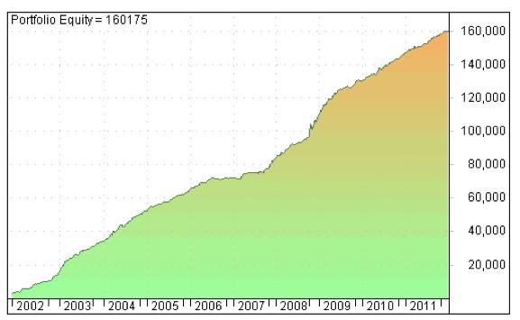 curva-capital-10-años