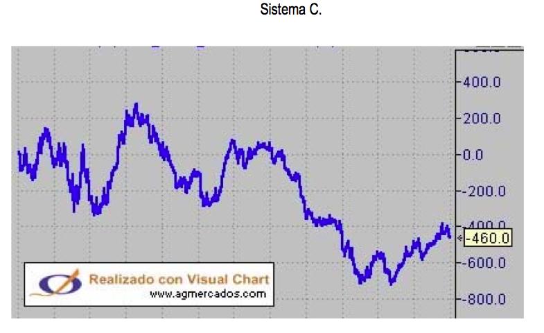 SistemaC
