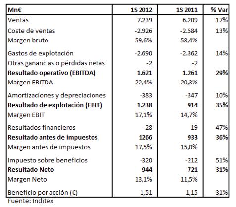 resultados-Inditex1S12