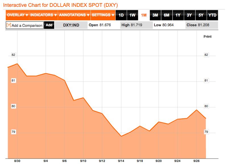 Dolar-Index