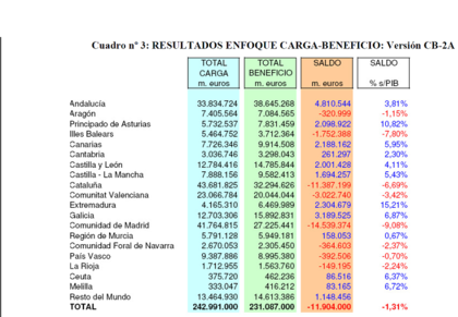 Balanzas Fiscales Autonomicas