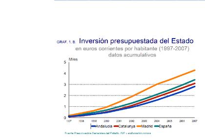 Inversiones presupuestadas del Estado