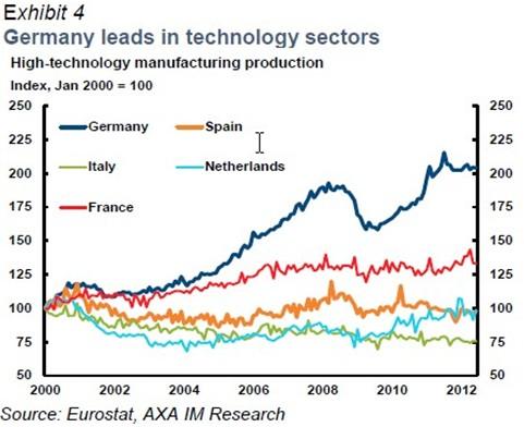 alemania y sector tecnologico