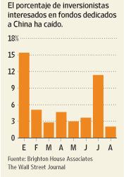 Fondos commodities china foro