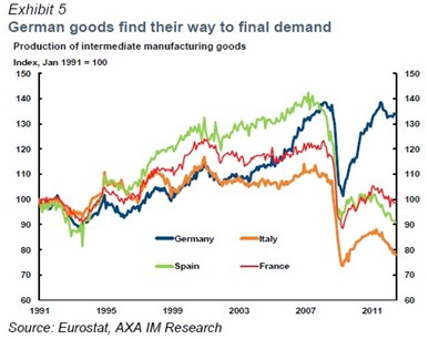 alemania. bienes buscan el camino a la demanda final