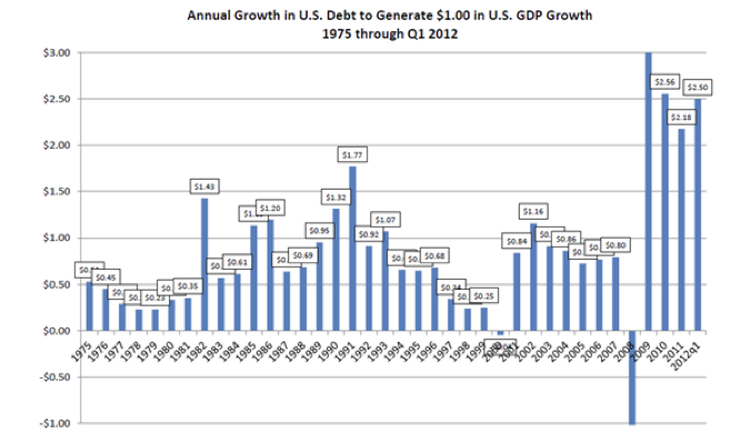 Annual Growth US Debt