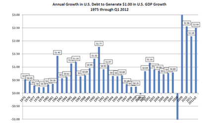 Annual growth us debt foro