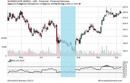 Barclays foro