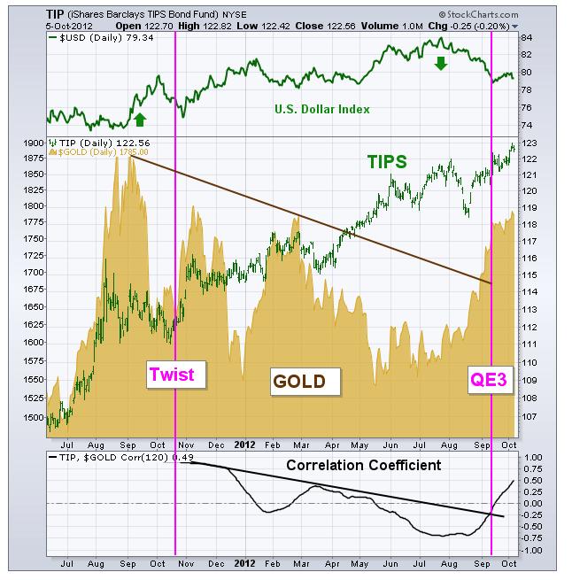 TIPS-oro-QE3