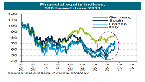 financial-equity-indices