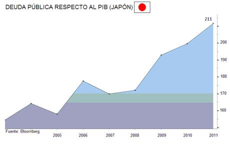 deuda-publica-respecto-pib-japon
