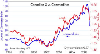 Canadian$-Commodities