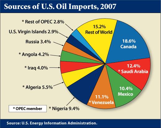 importadores-oil-us
