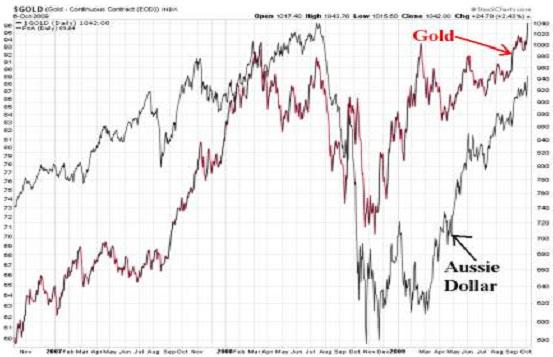 oro-dólar-australiano
