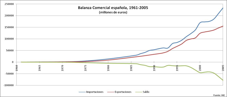 balanza-comercial-españa