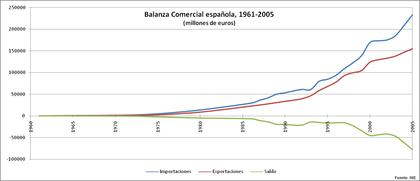 Espana balanza comercial1 2005 foro