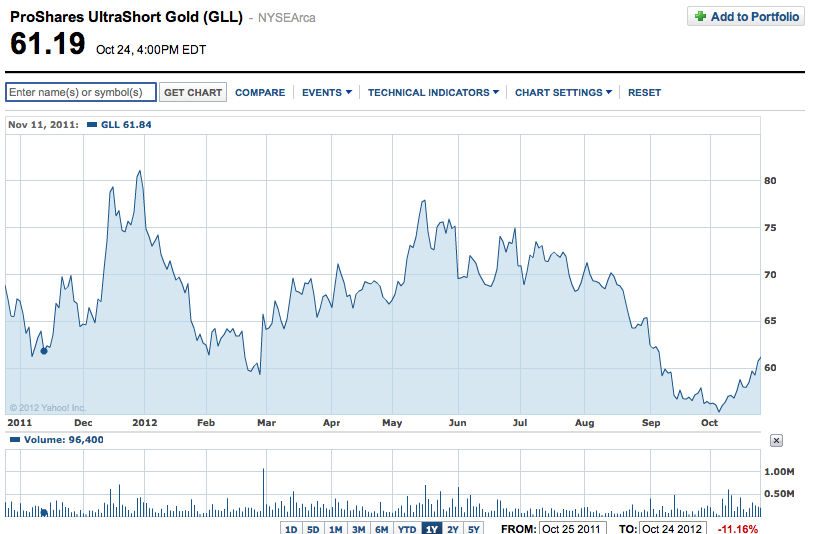 ProShares-UltraShort-Gold-(GLL)