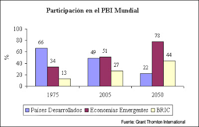pib-mundial-previsiones