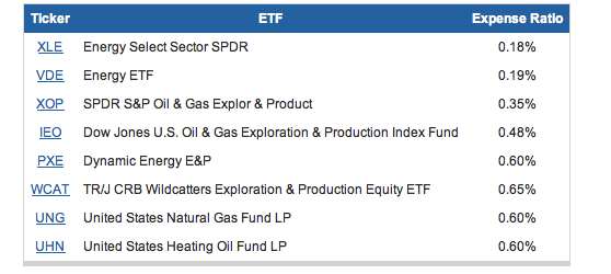ETF-petroleo-indirecto