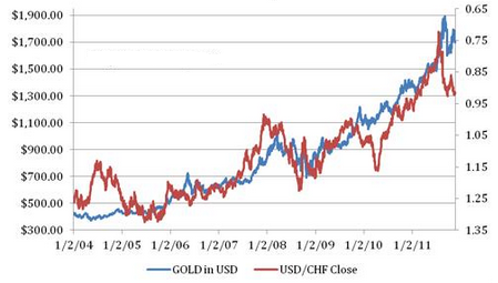 usd/chf-gold-correlation