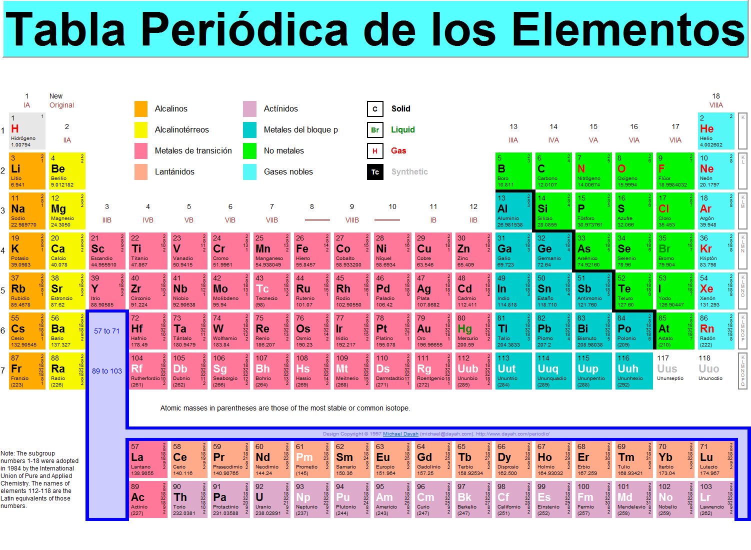 commodities raras