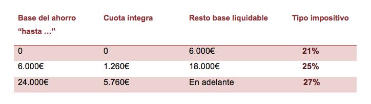 tipo impositivo IRPF