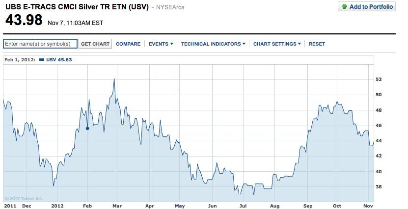 ETF-plata-USV