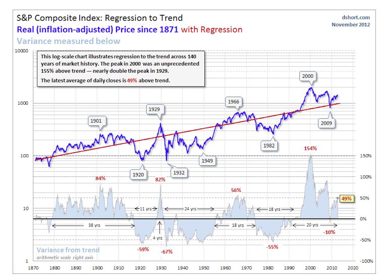S&P indice compuesto
