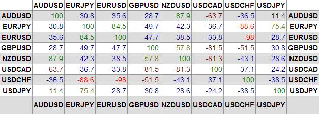 Correlaciones pares divisas forex