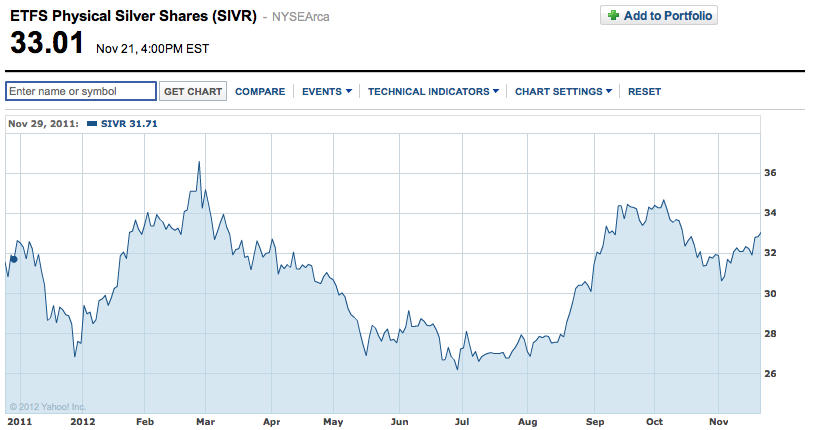 Physical Silver Shares (SIVR)