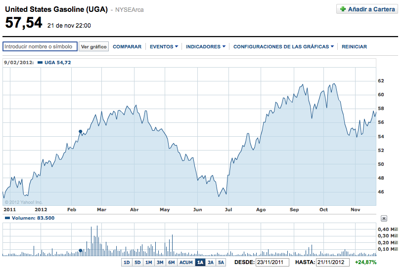 United States Gasoline Fund (UGA)