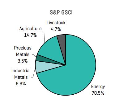 ponderación S&P GSCI