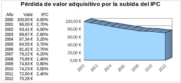Pérdida de valor adquisitivo por la subida del IPC