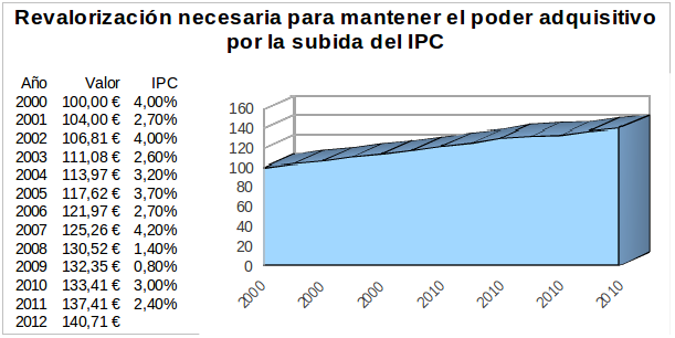 Revalorización necesaria para mantener el poder adquisitivo por la subida del IPC