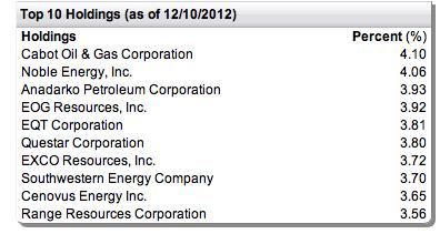ETF shale gas