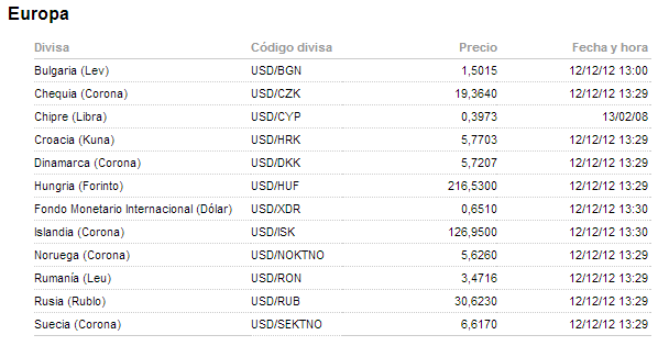 divisas exóticas de europa