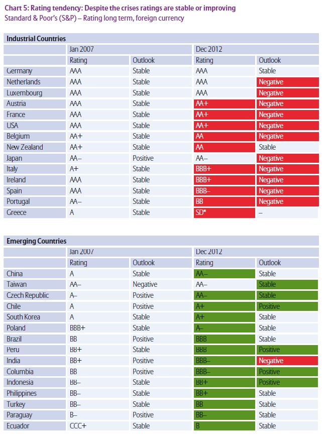 valoraciones mercados emergentes