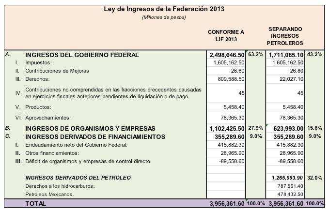 ley ingresos federación 2013