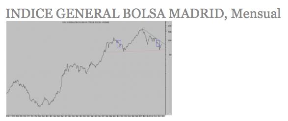 Indice General de la Bolsa de Madrid