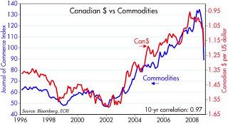 correlación entre el dólar canadientes y las commodities