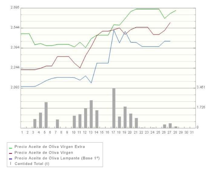 evolucion precio aceite de oliva
