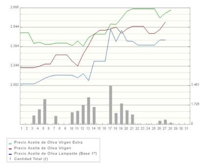 Evolucion precio aceite oliva foro