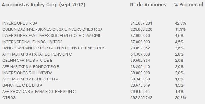 Ripley Corp  empresas y cotización - Rankia 08a77f47051b