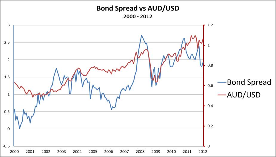 spread de bonos y aud/usd